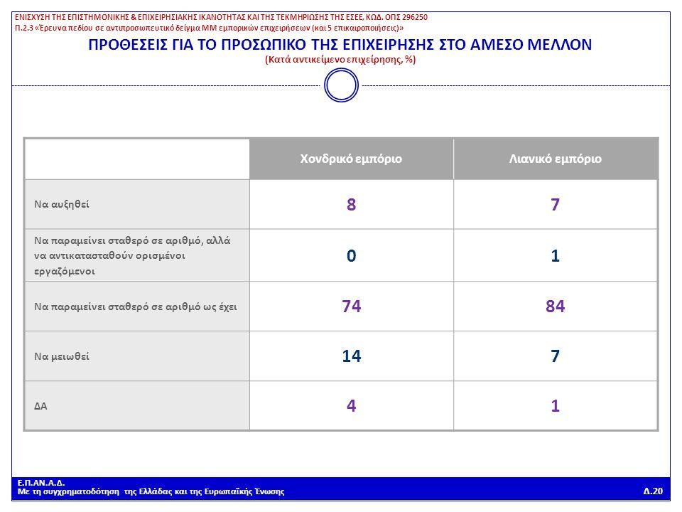 Ε.Π.ΑΝ.Α.Δ. Με τη συγχρηματοδότηση της Ελλάδας και της Ευρωπαϊκής Ένωσης Δ.20 ΠΡΟΘΕΣΕΙΣ ΓΙΑ ΤΟ ΠΡΟΣΩΠΙΚΟ ΤΗΣ ΕΠΙΧΕΙΡΗΣΗΣ ΣΤΟ ΑΜΕΣΟ ΜΕΛΛΟΝ (Κατά αντικε