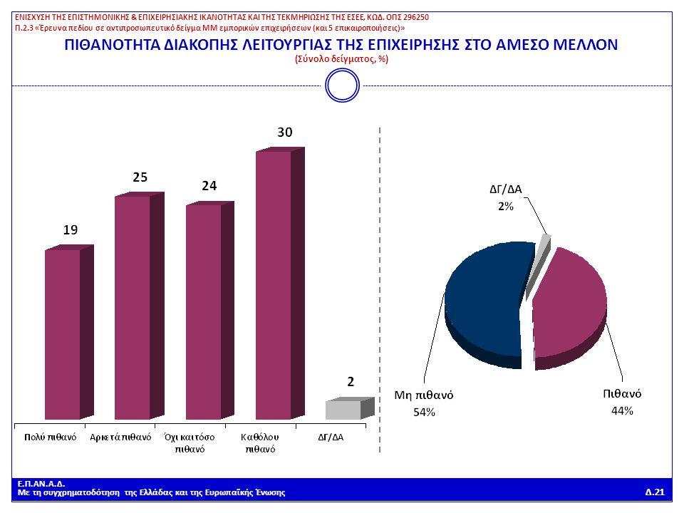 Ε.Π.ΑΝ.Α.Δ. Με τη συγχρηματοδότηση της Ελλάδας και της Ευρωπαϊκής Ένωσης Δ.21 ΠΙΘΑΝΟΤΗΤΑ ΔΙΑΚΟΠΗΣ ΛΕΙΤΟΥΡΓΙΑΣ ΤΗΣ ΕΠΙΧΕΙΡΗΣΗΣ ΣΤΟ ΑΜΕΣΟ ΜΕΛΛΟΝ (Σύνολο