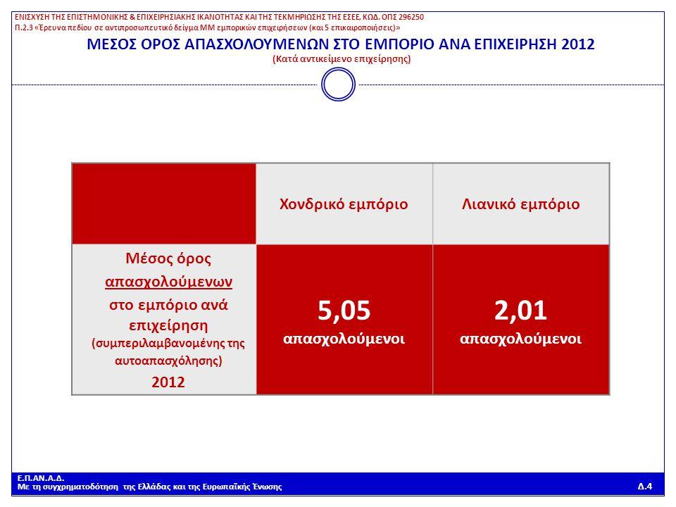Ε.Π.ΑΝ.Α.Δ. Με τη συγχρηματοδότηση της Ελλάδας και της Ευρωπαϊκής Ένωσης Δ.4 Χονδρικό εμπόριοΛιανικό εμπόριο Μέσος όρος απασχολούμενων στο εμπόριο ανά