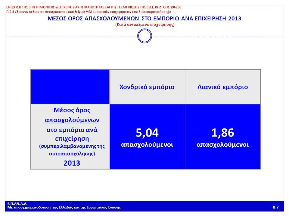 Ε.Π.ΑΝ.Α.Δ. Με τη συγχρηματοδότηση της Ελλάδας και της Ευρωπαϊκής Ένωσης Δ.7 Χονδρικό εμπόριοΛιανικό εμπόριο Μέσος όρος απασχολούμενων στο εμπόριο ανά
