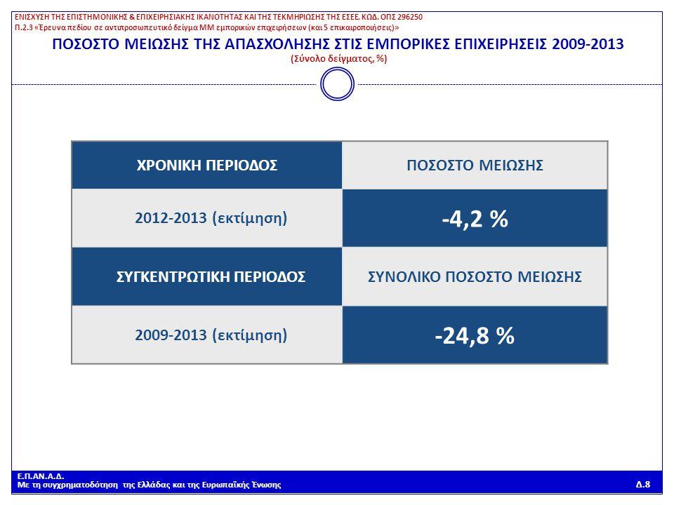 Ε.Π.ΑΝ.Α.Δ. Με τη συγχρηματοδότηση της Ελλάδας και της Ευρωπαϊκής Ένωσης Δ.8 ΠΟΣΟΣΤΟ ΜΕΙΩΣΗΣ ΤΗΣ ΑΠΑΣΧΟΛΗΣΗΣ ΣΤΙΣ ΕΜΠΟΡΙΚΕΣ ΕΠΙΧΕΙΡΗΣΕΙΣ 2009-2013 (Σύ