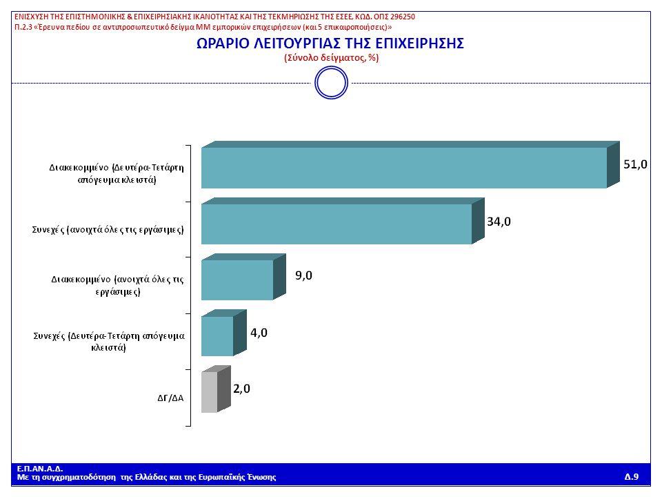Ε.Π.ΑΝ.Α.Δ. Με τη συγχρηματοδότηση της Ελλάδας και της Ευρωπαϊκής Ένωσης Δ.9 ΩΡΑΡΙΟ ΛΕΙΤΟΥΡΓΙΑΣ ΤΗΣ ΕΠΙΧΕΙΡΗΣΗΣ (Σύνολο δείγματος, %) ΕΝΙΣΧΥΣΗ ΤΗΣ ΕΠΙ