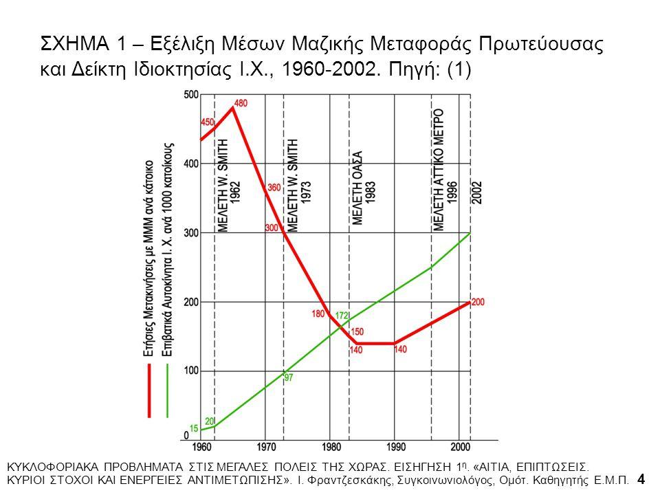 ΣΧΗΜΑ 1 – Εξέλιξη Μέσων Μαζικής Μεταφοράς Πρωτεύουσας και Δείκτη Ιδιοκτησίας Ι.Χ., 1960-2002.