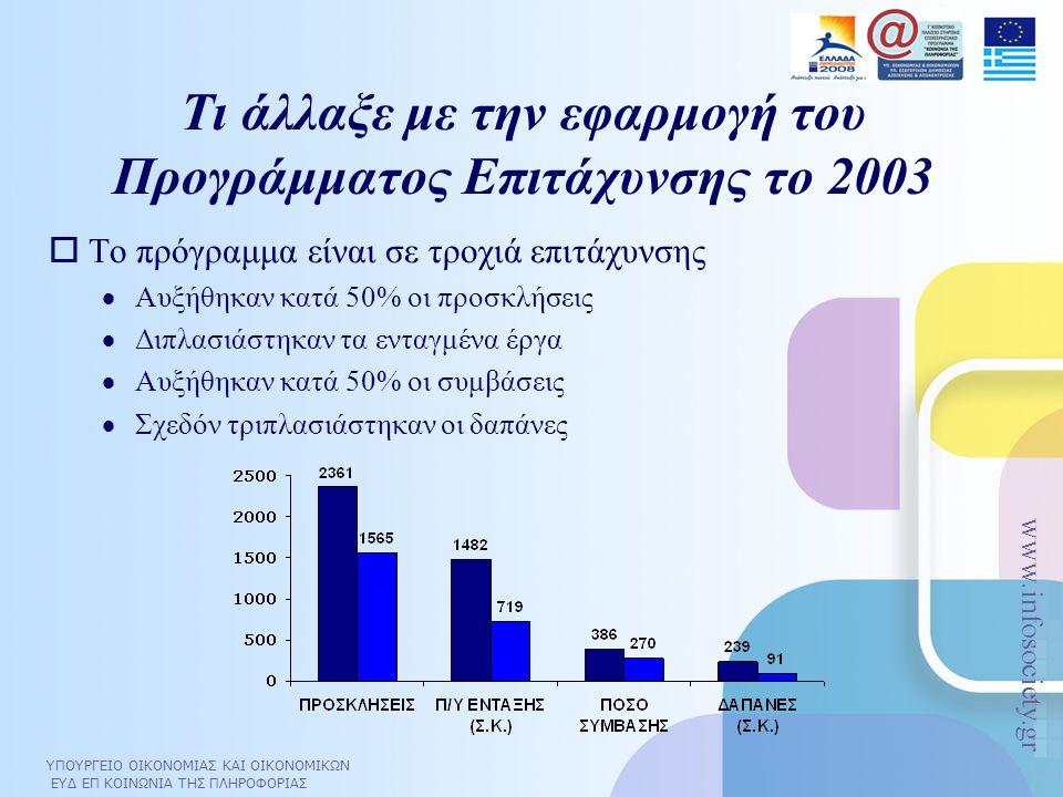 ΥΠΟΥΡΓΕΙΟ ΟΙΚΟΝΟΜΙΑΣ ΚΑΙ ΟΙΚΟΝΟΜΙΚΩΝ ΕΥΔ ΕΠ ΚΟΙΝΩΝΙΑ ΤΗΣ ΠΛΗΡΟΦΟΡΙΑΣ www.infosociety.gr Τι άλλαξε με την εφαρμογή του Προγράμματος Επιτάχυνσης το 2003  Το πρόγραμμα είναι σε τροχιά επιτάχυνσης  Αυξήθηκαν κατά 50% οι προσκλήσεις  Διπλασιάστηκαν τα ενταγμένα έργα  Αυξήθηκαν κατά 50% οι συμβάσεις  Σχεδόν τριπλασιάστηκαν οι δαπάνες