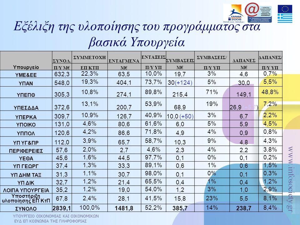 ΥΠΟΥΡΓΕΙΟ ΟΙΚΟΝΟΜΙΑΣ ΚΑΙ ΟΙΚΟΝΟΜΙΚΩΝ ΕΥΔ ΕΠ ΚΟΙΝΩΝΙΑ ΤΗΣ ΠΛΗΡΟΦΟΡΙΑΣ www.infosociety.gr Εξέλιξη της υλοποίησης του προγράμματος στα βασικά Υπουργεία Υπουργείο ΣΥΝΟΛ.