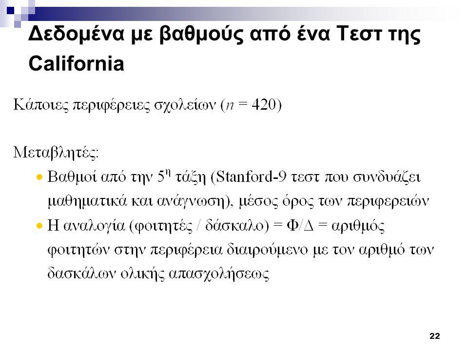 22 Δεδομένα με βαθμούς από ένα Τεστ της California