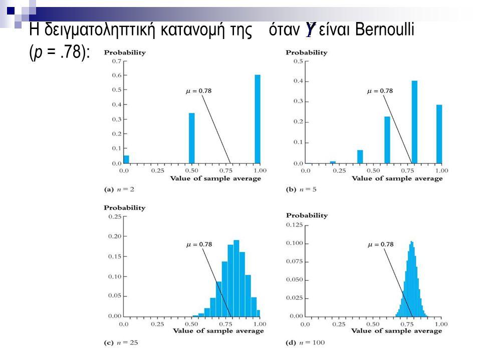 48 Η δειγματοληπτική κατανομή της όταν Y είναι Bernoulli ( p =.78):