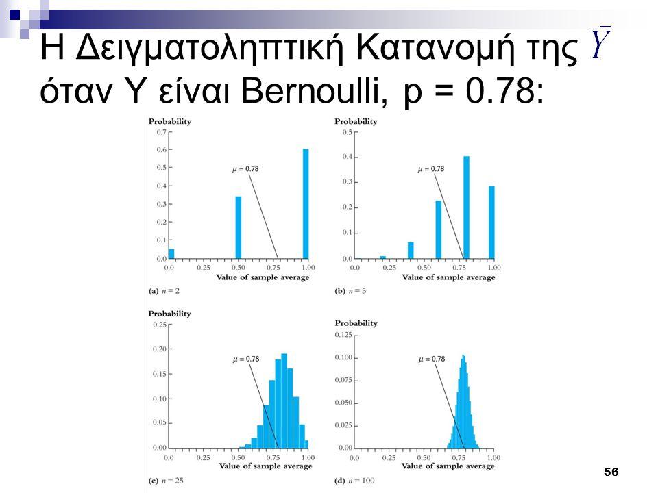56 Η Δειγματοληπτική Κατανομή της όταν Y είναι Bernoulli, p = 0.78: