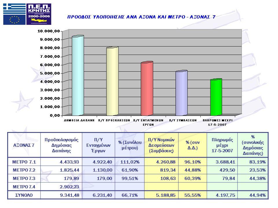 ΑΞΟΝΑΣ 7 Προϋπολογισμός Δημόσιας Δαπάνης Π/Υ Ενταγμένων Έργων % (Συνόλου μέτρου) Π/Υ Νομικών Δεσμεύσεων (Συμβάσεις) % (συν Δ.Δ.) Πληρωμές μέχρι 17-5-2007 % (συνολικής Δημόσιας Δαπάνης) ΜΕΤΡΟ 7.14.433,934.922,40111,02%4.260,8896,10%3.688,4183,19% ΜΕΤΡΟ 7.21.825,441.130,0061,90%819,3444,88%429,5023,53% ΜΕΤΡΟ 7.3179,89179,0099,51%108,6360,39%79,8444,38% ΜΕΤΡΟ 7.42.902,23 ΣΥΝΟΛΟ9.341,486.231,4066,71%5.188,8555,55%4.197,7544,94%