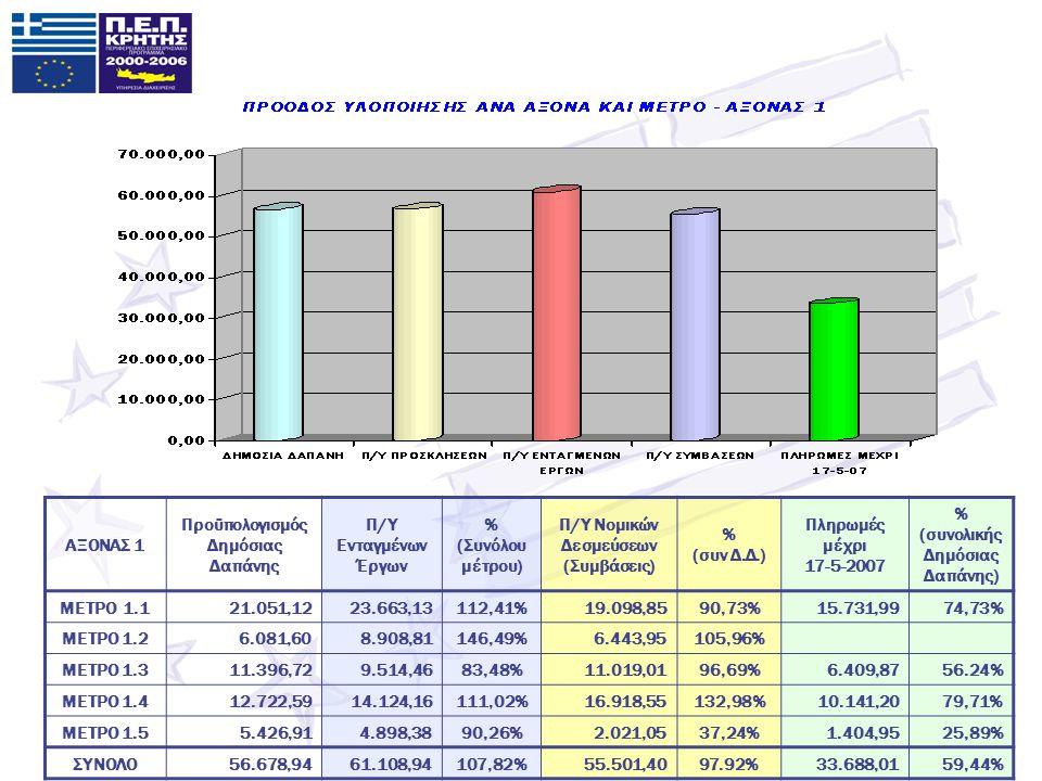 ΑΞΟΝΑΣ 1 Προϋπολογισμός Δημόσιας Δαπάνης Π/Υ Ενταγμένων Έργων % (Συνόλου μέτρου) Π/Υ Νομικών Δεσμεύσεων (Συμβάσεις) % (συν Δ.Δ.) Πληρωμές μέχρι 17-5-2007 % (συνολικής Δημόσιας Δαπάνης) ΜΕΤΡΟ 1.121.051,1223.663,13112,41%19.098,8590,73%15.731,9974,73% ΜΕΤΡΟ 1.26.081,608.908,81146,49%6.443,95105,96% ΜΕΤΡΟ 1.311.396,729.514,4683,48%11.019,0196,69%6.409,8756.24% ΜΕΤΡΟ 1.412.722,5914.124,16111,02%16.918,55132,98%10.141,2079,71% ΜΕΤΡΟ 1.55.426,914.898,3890,26%2.021,0537,24%1.404,9525,89% ΣΥΝΟΛΟ56.678,9461.108,94107,82%55.501,4097.92%33.688,0159,44%