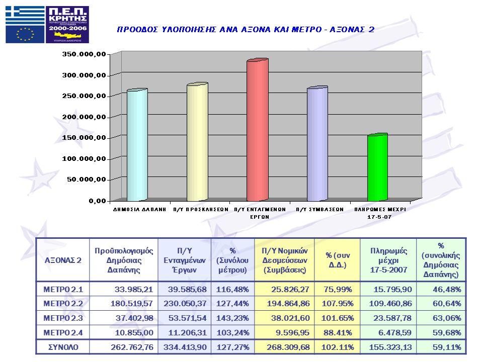 ΑΞΟΝΑΣ 2 Προϋπολογισμός Δημόσιας Δαπάνης Π/Υ Ενταγμένων Έργων % (Συνόλου μέτρου) Π/Υ Νομικών Δεσμεύσεων (Συμβάσεις) % (συν Δ.Δ.) Πληρωμές μέχρι 17-5-2007 % (συνολικής Δημόσιας Δαπάνης) ΜΕΤΡΟ 2.133.985,2139.585,68116,48%25.826,2775,99%15.795,9046,48% ΜΕΤΡΟ 2.2180.519,57230.050,37127,44%194.864,86107.95%109.460,8660,64% ΜΕΤΡΟ 2.337.402,9853.571,54143,23%38.021,60101.65%23.587,7863,06% ΜΕΤΡΟ 2.410.855,0011.206,31103,24%9.596,9588.41%6.478,5959,68% ΣΥΝΟΛΟ262.762,76334.413,90127,27%268.309,68102.11%155.323,1359,11%