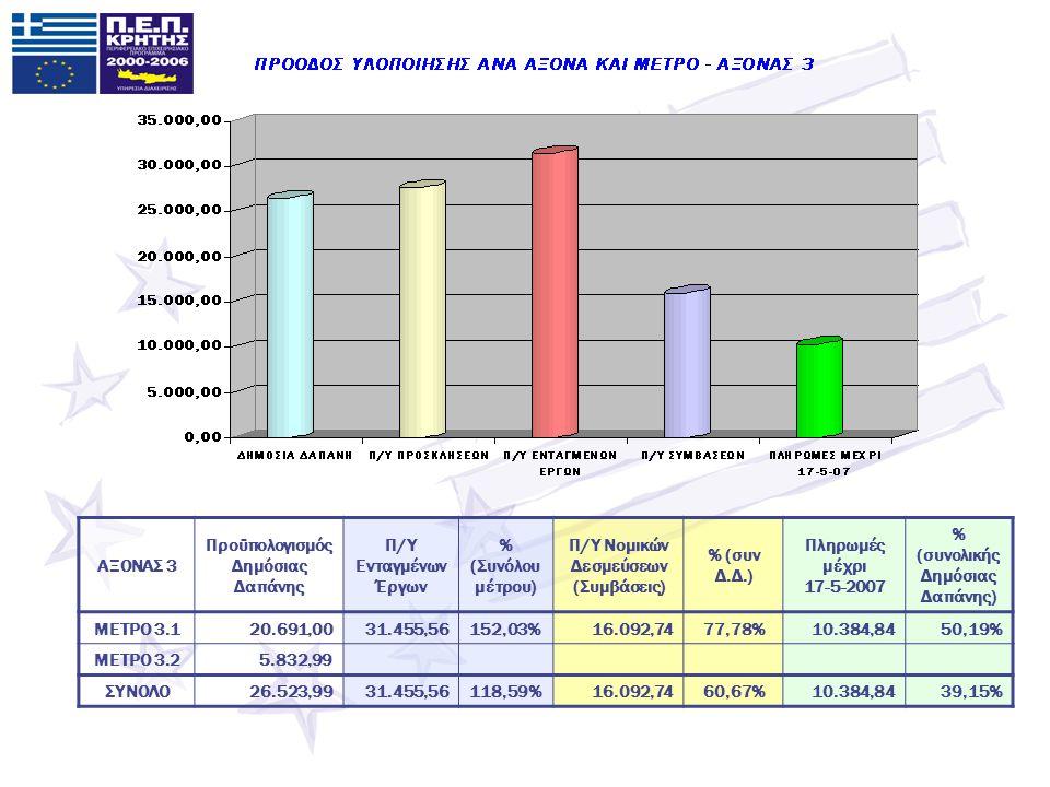 ΑΞΟΝΑΣ 3 Προϋπολογισμός Δημόσιας Δαπάνης Π/Υ Ενταγμένων Έργων % (Συνόλου μέτρου) Π/Υ Νομικών Δεσμεύσεων (Συμβάσεις) % (συν Δ.Δ.) Πληρωμές μέχρι 17-5-2007 % (συνολικής Δημόσιας Δαπάνης) ΜΕΤΡΟ 3.120.691,0031.455,56152,03%16.092,7477,78%10.384,8450,19% ΜΕΤΡΟ 3.25.832,99 ΣΥΝΟΛΟ26.523,9931.455,56118,59%16.092,7460,67%10.384,8439,15%