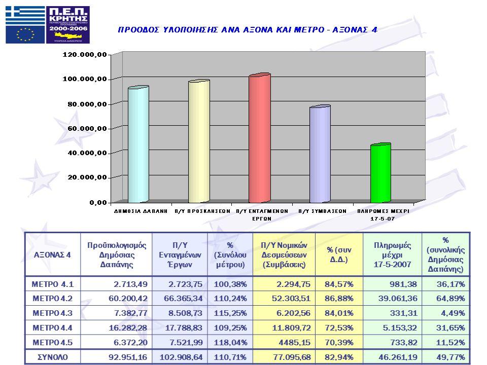 ΑΞΟΝΑΣ 4 Προϋπολογισμός Δημόσιας Δαπάνης Π/Υ Ενταγμένων Έργων % (Συνόλου μέτρου) Π/Υ Νομικών Δεσμεύσεων (Συμβάσεις) % (συν Δ.Δ.) Πληρωμές μέχρι 17-5-2007 % (συνολικής Δημόσιας Δαπάνης) ΜΕΤΡΟ 4.12.713,492.723,75100,38%2.294,7584,57%981,3836,17% ΜΕΤΡΟ 4.260.200,4266.365,34110,24%52.303,5186,88%39.061,3664,89% ΜΕΤΡΟ 4.37.382,778.508,73115,25%6.202,5684,01%331,314,49% ΜΕΤΡΟ 4.416.282,2817.788,83109,25%11.809,7272,53%5.153,3231,65% ΜΕΤΡΟ 4.56.372,206.372,207.521,99118,04%4485,1570,39%733,8211,52% ΣΥΝΟΛΟ92.951,16102.908,64110,71%77.095,6882,94%46.261,1949,77%