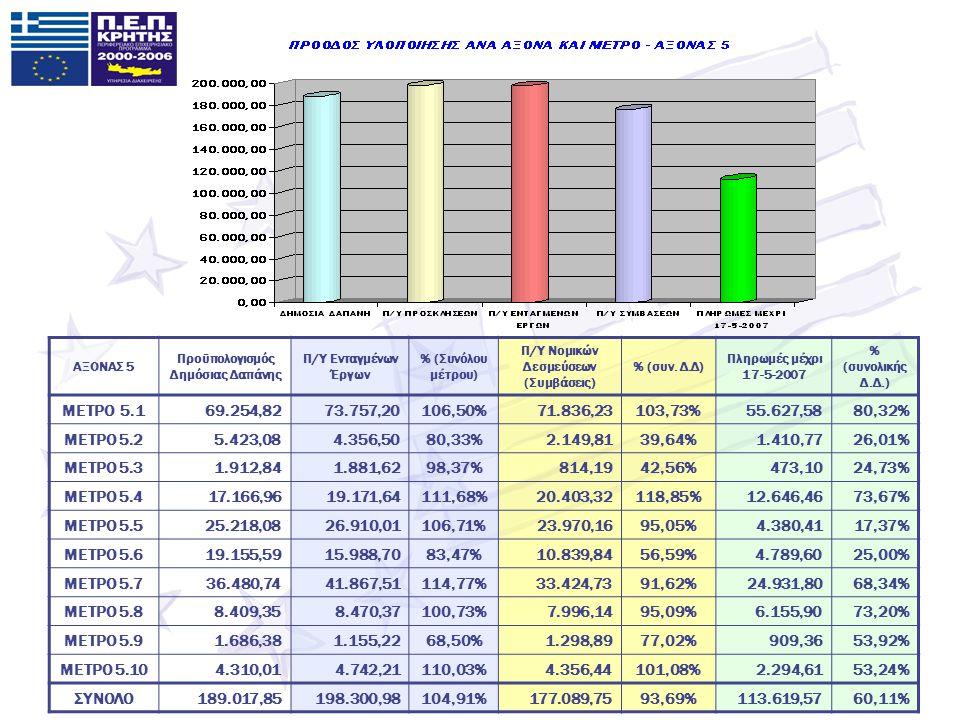 ΑΞΟΝΑΣ 5 Προϋπολογισμός Δημόσιας Δαπάνης Π/Υ Ενταγμένων Έργων % (Συνόλου μέτρου) Π/Υ Νομικών Δεσμεύσεων (Συμβάσεις) % (συν.