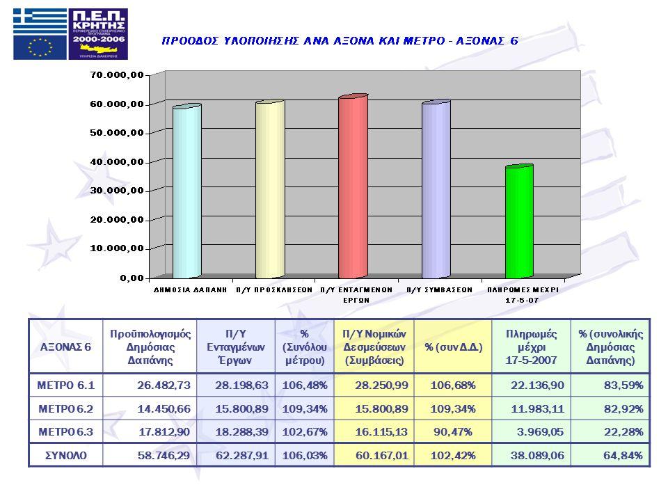 ΑΞΟΝΑΣ 6 Προϋπολογισμός Δημόσιας Δαπάνης Π/Υ Ενταγμένων Έργων % (Συνόλου μέτρου) Π/Υ Νομικών Δεσμεύσεων (Συμβάσεις) % (συν Δ.Δ.) Πληρωμές μέχρι 17-5-2007 % (συνολικής Δημόσιας Δαπάνης) ΜΕΤΡΟ 6.126.482,7328.198,63106,48%28.250,99106,68%22.136,9083,59% ΜΕΤΡΟ 6.214.450,6615.800,89109,34%15.800,89109,34%11.983,1182,92% ΜΕΤΡΟ 6.317.812,9018.288,39102,67%16.115,1390,47%3.969,0522,28% ΣΥΝΟΛΟ58.746,2962.287,91106,03%60.167,01102,42%38.089,0664,84%