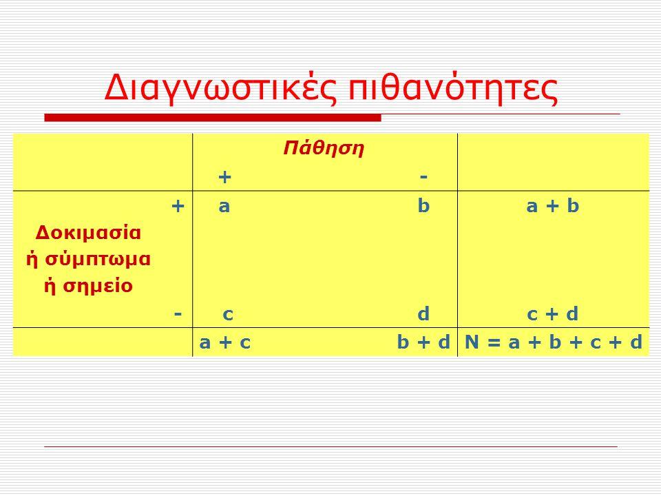 Πάθηση +- Δοκιμασία ή σύμπτωμα ή σημείο +aba + b - cdc + d a + cb + dN = a + b + c + d Διαγνωστικές πιθανότητες
