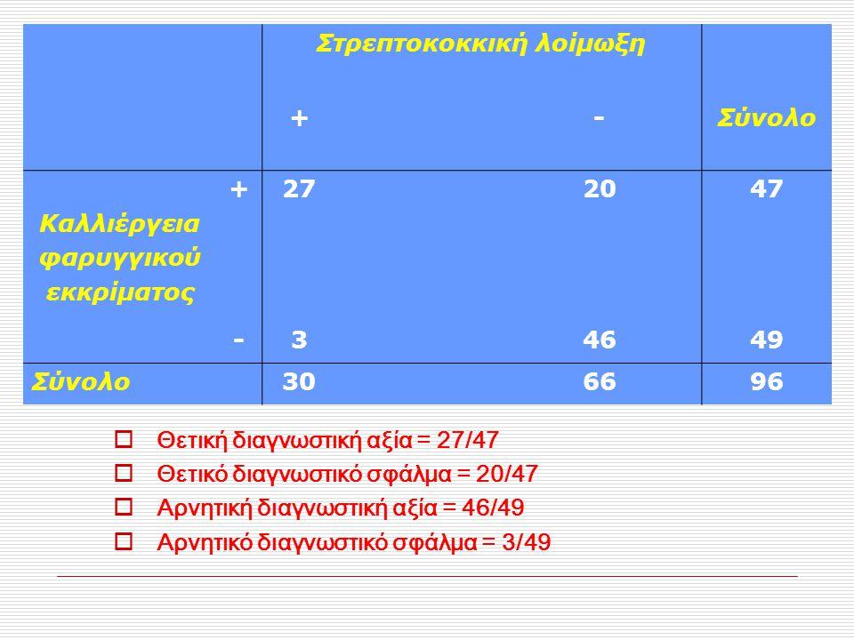 Στρεπτοκοκκική λοίμωξη +-Σύνολο Καλλιέργεια φαρυγγικού εκκρίματος +272047 -34649 Σύνολο306696  Θετική διαγνωστική αξία = 27/47  Θετικό διαγνωστικό σ