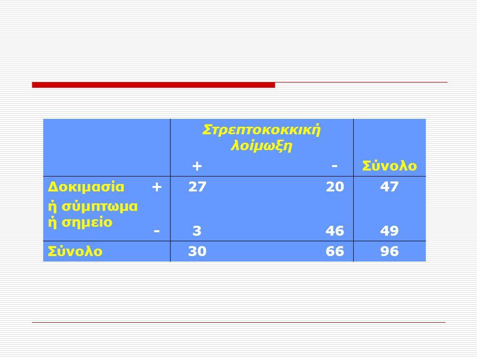 Στρεπτοκοκκική λοίμωξη +-Σύνολο Δοκιμασία ή σύμπτωμα ή σημείο +272047 -34649 Σύνολο306696