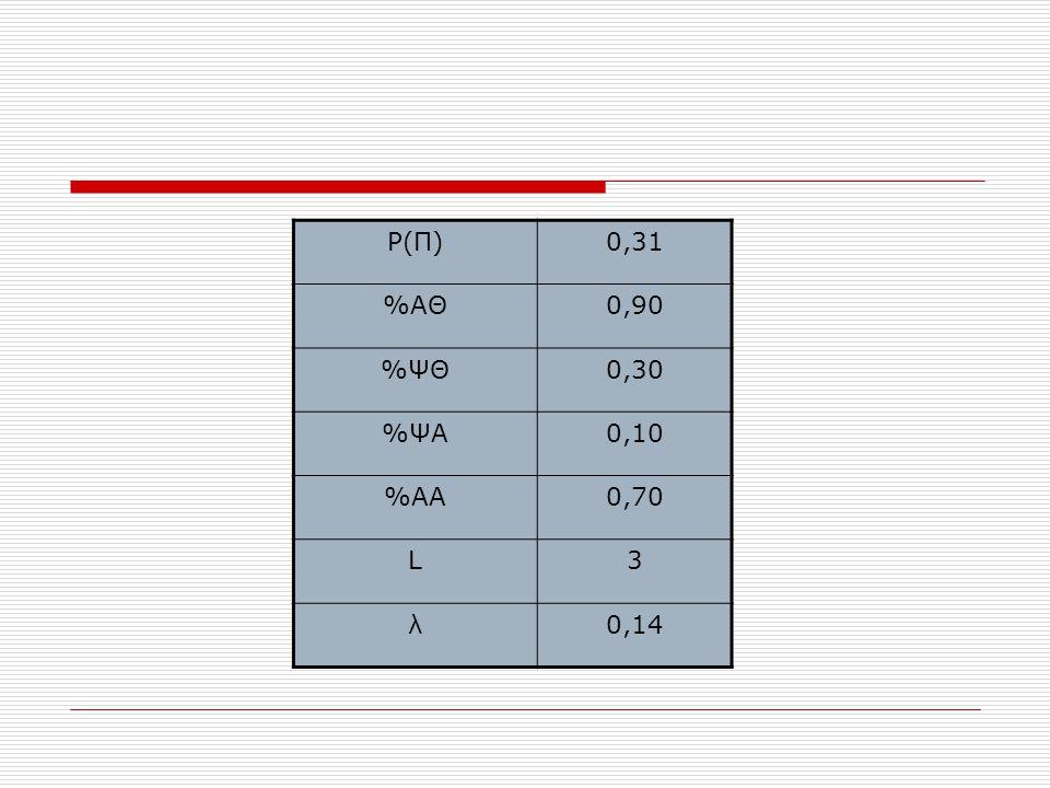 P(Π)0,31 %ΑΘ0,90 %ΨΘ0,30 %ΨΑ0,10 %ΑΑ0,70 L3 λ0,14