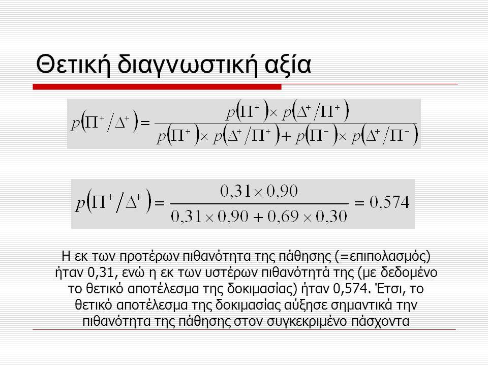Θετική διαγνωστική αξία Η εκ των προτέρων πιθανότητα της πάθησης (=επιπολασμός) ήταν 0,31, ενώ η εκ των υστέρων πιθανότητά της (με δεδομένο το θετικό