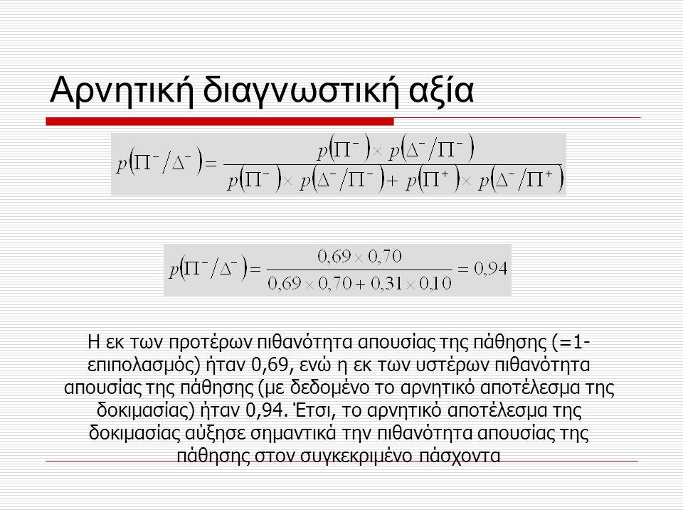 Αρνητική διαγνωστική αξία Η εκ των προτέρων πιθανότητα απουσίας της πάθησης (=1- επιπολασμός) ήταν 0,69, ενώ η εκ των υστέρων πιθανότητα απουσίας της