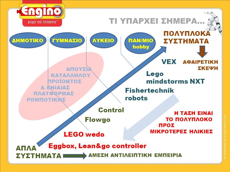 ΤΙ ΥΠΑΡΧΕΙ ΣΗΜΕΡΑ… ΑΠΛΑ ΣΥΣΤΗΜΑΤΑ ΠΟΛΥΠΛΟΚΑ ΣΥΣΤΗΜΑΤΑ ΔΗΜΟΤΙΚΟΓΥΜΝΑΣΙΟΛΥΚΕΙΟΠΑΝ/ΜΙΟ hobby Lego mindstorms NXT Fishertechnik robots VEX Control Flowgo Eggbox, Lean&go controller LEGO wedo Η ΤΑΣΗ ΕΙΝΑΙ TO ΠΟΛΥΠΛΟΚΟ ΠΡΟΣ ΜΙΚΡΟΤΕΡΕΣ ΗΛΙΚΙΕΣ ΑΠΟΥΣΙΑ ΚΑΤΑΛΛΗΛΟΥ ΠΡΟΪΟΝΤΟΣ & ΕΝΙΑΙΑΣ ΠΛΑΤΦΟΡΜΑΣ ΡΟΜΠΟΤΙΚΗΣ ΑΜΕΣΗ ΑΝΤΙΛΕΙΠΤΙΚΗ ΕΜΠΕΙΡΙΑ ΑΦΑΙΡΕΤΙΚΗ ΣΚΕΨΗ