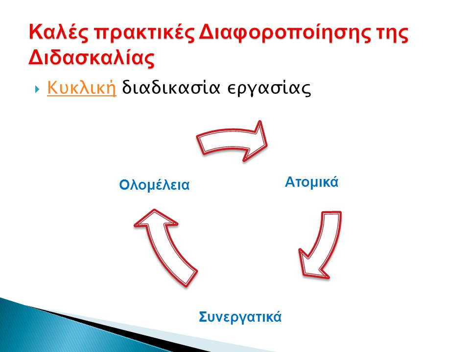  Κυκλική διαδικασία εργασίας Κυκλική Ατομικά Συνεργατικά Ολομέλεια