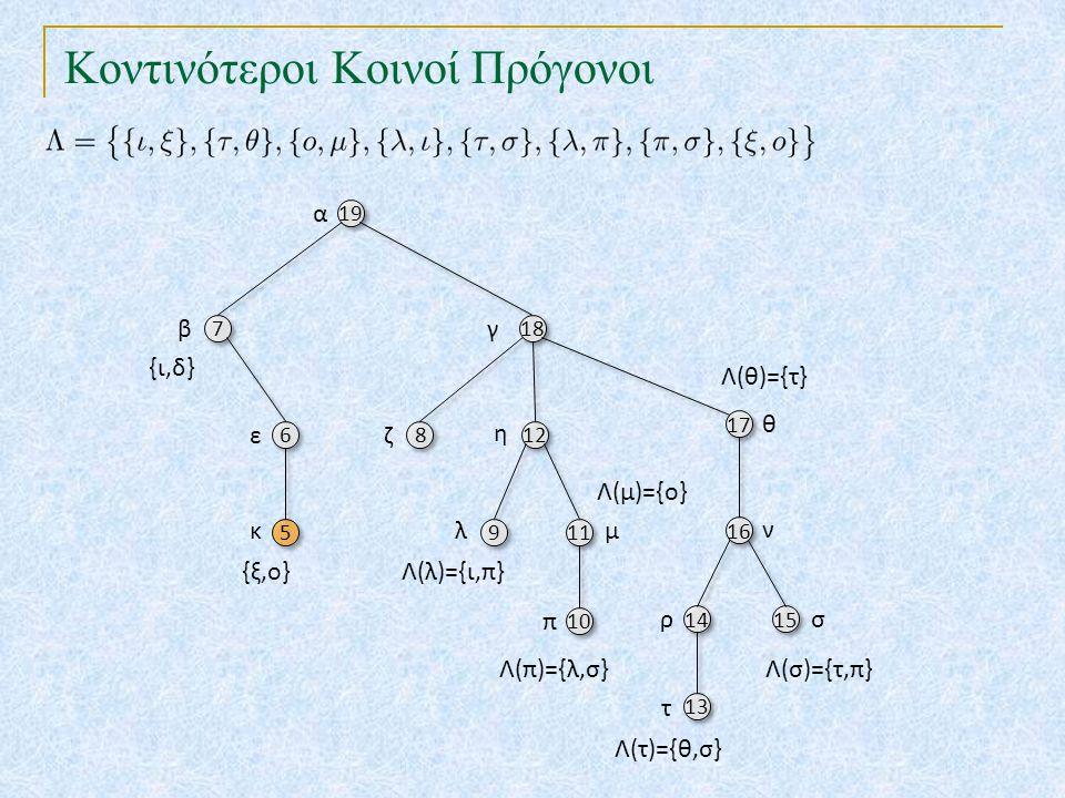 Κοντινότεροι Κοινοί Πρόγονοι 19 18 7 7 17 6 6 8 8 12 10 16 5 5 9 9 11 14 15 13 α βγ θ εζ η π ν κλμ ρσ τ {ι,δ} Λ(λ)={ι,π} Λ(τ)={θ,σ} Λ(π)={λ,σ}Λ(σ)={τ,