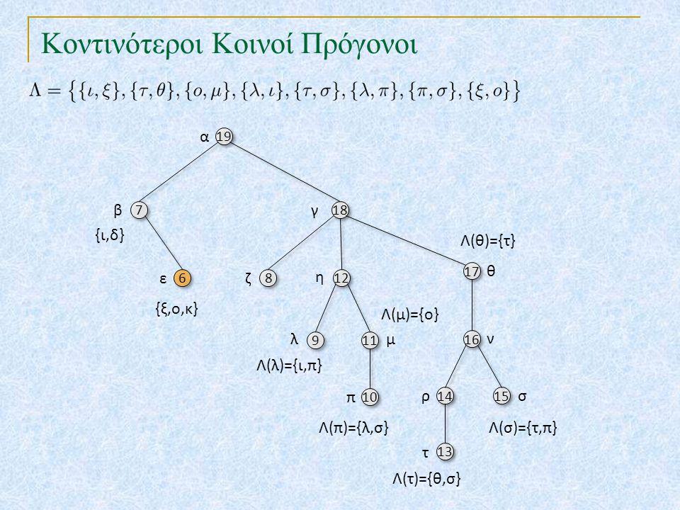 Κοντινότεροι Κοινοί Πρόγονοι 19 18 7 7 17 6 6 8 8 12 10 16 9 9 11 14 15 13 α βγ θ εζ η π ν λμ ρσ τ {ι,δ} Λ(λ)={ι,π} Λ(τ)={θ,σ} Λ(π)={λ,σ}Λ(σ)={τ,π} Λ(