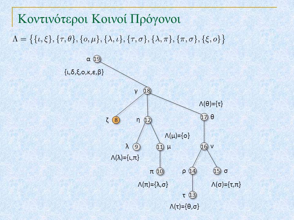Κοντινότεροι Κοινοί Πρόγονοι 19 18 17 8 8 12 10 16 9 9 11 14 15 13 α γ θ ζ η π ν λμ ρσ τ {ι,δ,ξ,ο,κ,ε,β} Λ(λ)={ι,π} Λ(τ)={θ,σ} Λ(π)={λ,σ}Λ(σ)={τ,π} Λ(