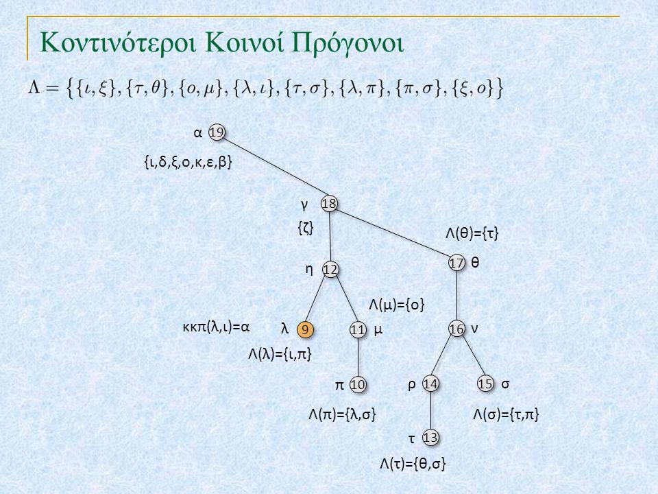 Κοντινότεροι Κοινοί Πρόγονοι 19 18 17 12 10 16 9 9 11 14 15 13 α γ θ {ζ} η π ν λμ ρσ τ {ι,δ,ξ,ο,κ,ε,β} Λ(λ)={ι,π} Λ(τ)={θ,σ} Λ(π)={λ,σ}Λ(σ)={τ,π} Λ(θ)