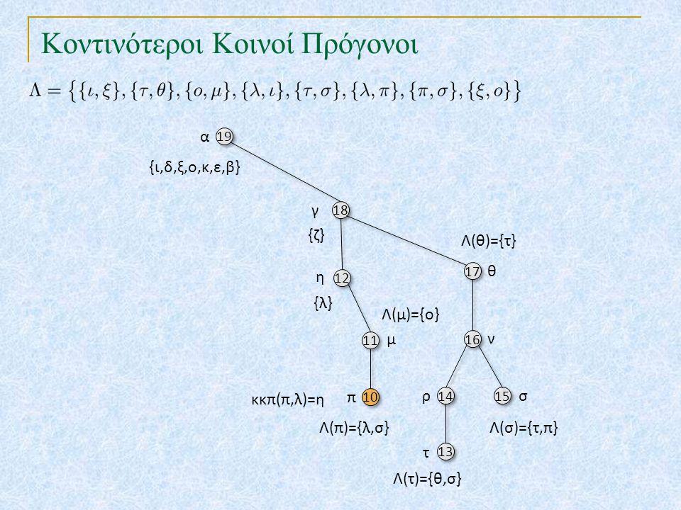Κοντινότεροι Κοινοί Πρόγονοι 19 18 17 12 10 16 11 14 15 13 α γ θ {ζ} η π ν μ ρσ τ {ι,δ,ξ,ο,κ,ε,β} {λ} Λ(τ)={θ,σ} Λ(π)={λ,σ}Λ(σ)={τ,π} Λ(θ)={τ} Λ(μ)={ο