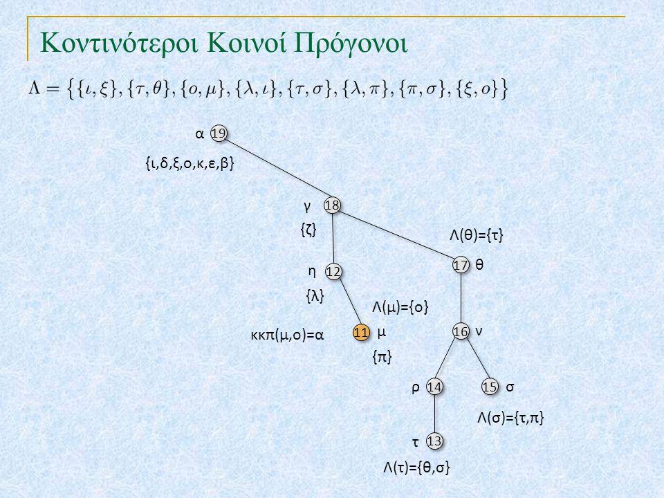 Κοντινότεροι Κοινοί Πρόγονοι 19 18 17 12 16 11 14 15 13 α γ θ {ζ} η ν μ ρσ τ {ι,δ,ξ,ο,κ,ε,β} {λ} Λ(τ)={θ,σ} {π} Λ(σ)={τ,π} Λ(θ)={τ} Λ(μ)={ο} κκπ(μ,ο)=