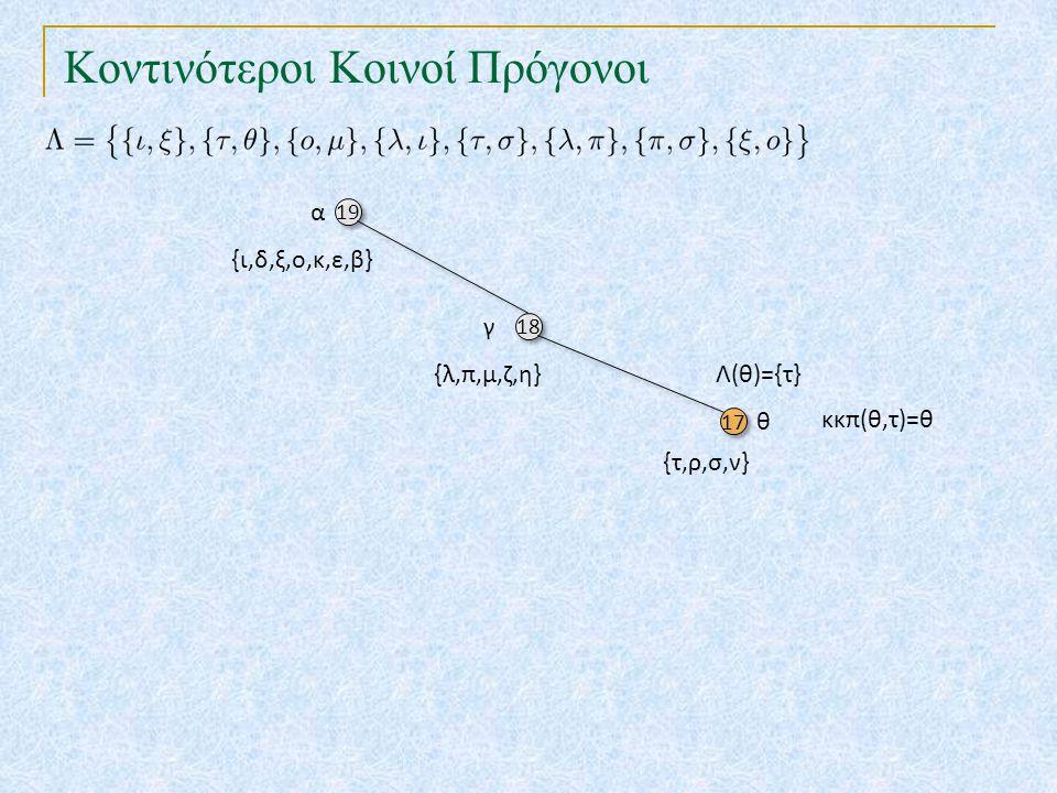 Κοντινότεροι Κοινοί Πρόγονοι 19 18 17 α γ θ {ι,δ,ξ,ο,κ,ε,β} {λ,π,μ,ζ,η} {τ,ρ,σ,ν} Λ(θ)={τ} κκπ(θ,τ)=θ
