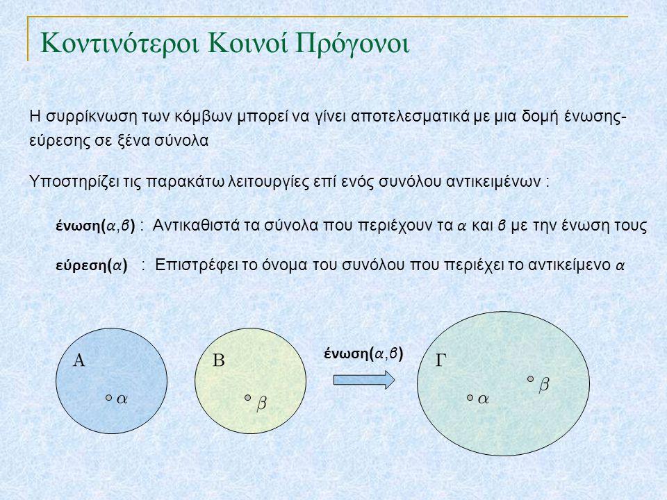 Κοντινότεροι Κοινοί Πρόγονοι Η συρρίκνωση των κόμβων μπορεί να γίνει αποτελεσματικά με μια δομή ένωσης- εύρεσης σε ξένα σύνολα Υποστηρίζει τις παρακάτ