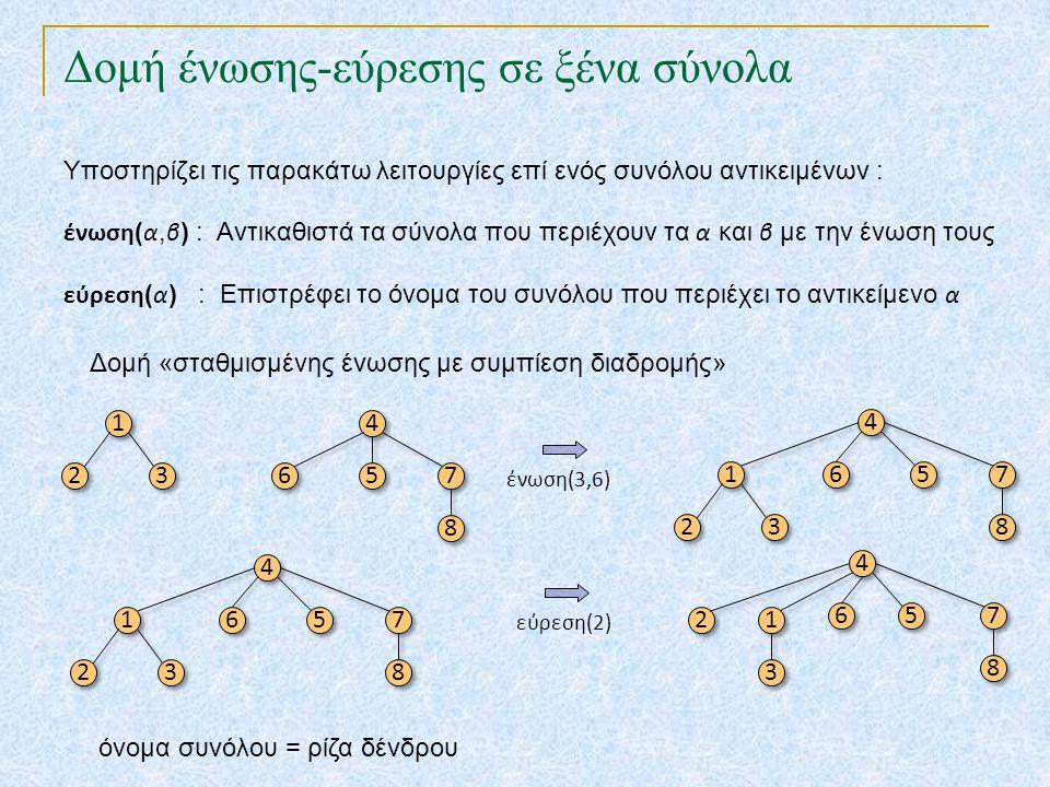 Δομή ένωσης-εύρεσης σε ξένα σύνολα Υποστηρίζει τις παρακάτω λειτουργίες επί ενός συνόλου αντικειμένων : ένωση ( α, β ) : Αντικαθιστά τα σύνολα που περ