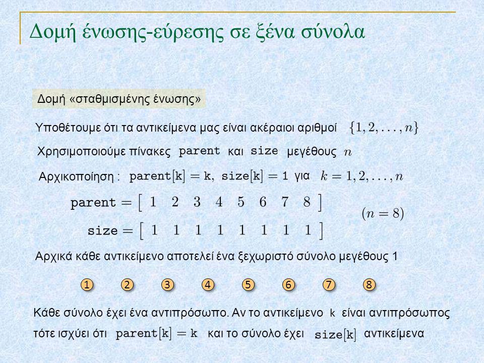 Δομή ένωσης-εύρεσης σε ξένα σύνολα Υποθέτουμε ότι τα αντικείμενα μας είναι ακέραιοι αριθμοί Αρχικά κάθε αντικείμενο αποτελεί ένα ξεχωριστό σύνολο μεγέ