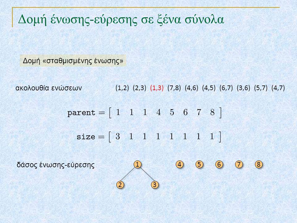 Δομή ένωσης-εύρεσης σε ξένα σύνολα Δομή «σταθμισμένης ένωσης» 1 1 2 2 3 3 4 4 5 5 6 6 7 7 8 8 δάσος ένωσης-εύρεσης (1,2) (2,3) (1,3) (7,8) (4,6) (4,5)