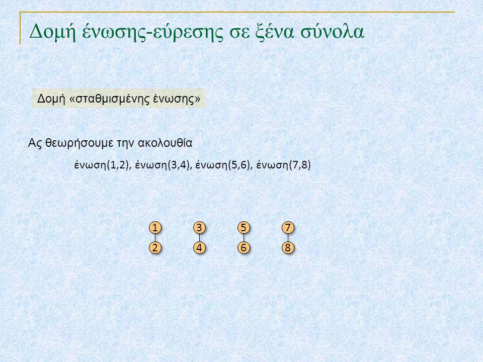 Δομή ένωσης-εύρεσης σε ξένα σύνολα Ας θεωρήσουμε την ακολουθία ένωση(1,2), ένωση(3,4), ένωση(5,6), ένωση(7,8) 1 1 2 2 3 3 4 4 5 5 6 6 7 7 8 8 Δομή «στ