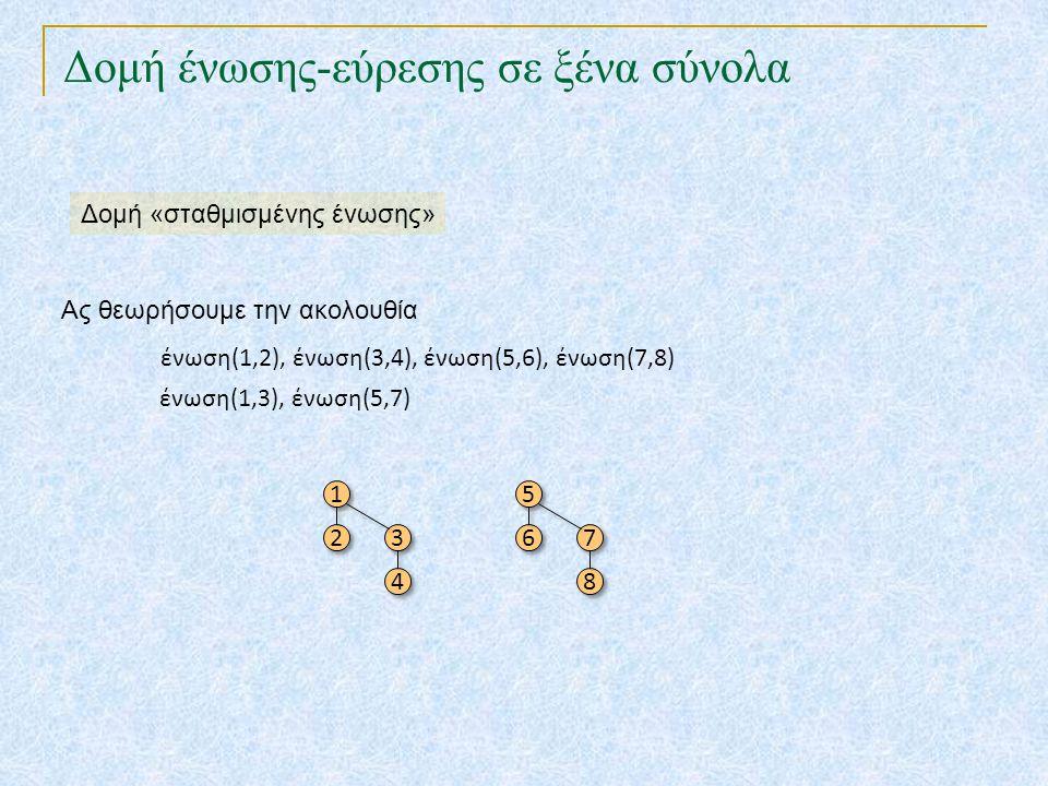 Δομή ένωσης-εύρεσης σε ξένα σύνολα Ας θεωρήσουμε την ακολουθία ένωση(1,2), ένωση(3,4), ένωση(5,6), ένωση(7,8) 1 1 2 2 3 3 4 4 5 5 6 6 7 7 8 8 ένωση(1,