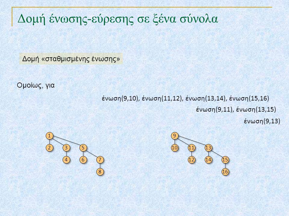 Δομή ένωσης-εύρεσης σε ξένα σύνολα Ομοίως, για ένωση(9,10), ένωση(11,12), ένωση(13,14), ένωση(15,16) 1 1 2 2 3 3 4 4 5 5 6 6 7 7 8 8 ένωση(9,11), ένωσ