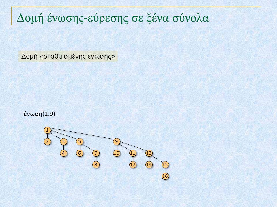 Δομή ένωσης-εύρεσης σε ξένα σύνολα ένωση(1,9) 1 1 2 2 3 3 4 4 5 5 6 6 7 7 8 8 9 9 10 11 12 13 14 15 16 Δομή «σταθμισμένης ένωσης»