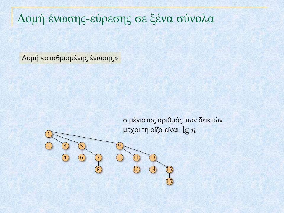 Δομή ένωσης-εύρεσης σε ξένα σύνολα 1 1 2 2 3 3 4 4 5 5 6 6 7 7 8 8 9 9 10 11 12 13 14 15 16 ο μέγιστος αριθμός των δεικτών μέχρι τη ρίζα είναι Δομή «σ