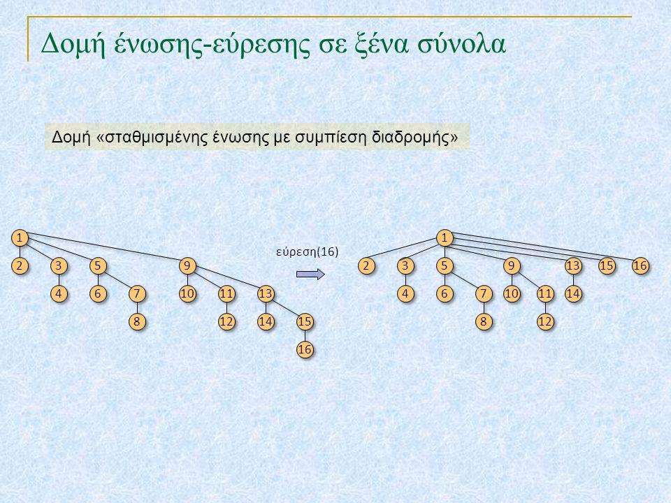 Δομή ένωσης-εύρεσης σε ξένα σύνολα Δομή «σταθμισμένης ένωσης με συμπίεση διαδρομής» 1 1 2 2 3 3 4 4 5 5 6 6 7 7 8 8 9 9 10 11 12 13 14 15 16 1 1 2 2 3
