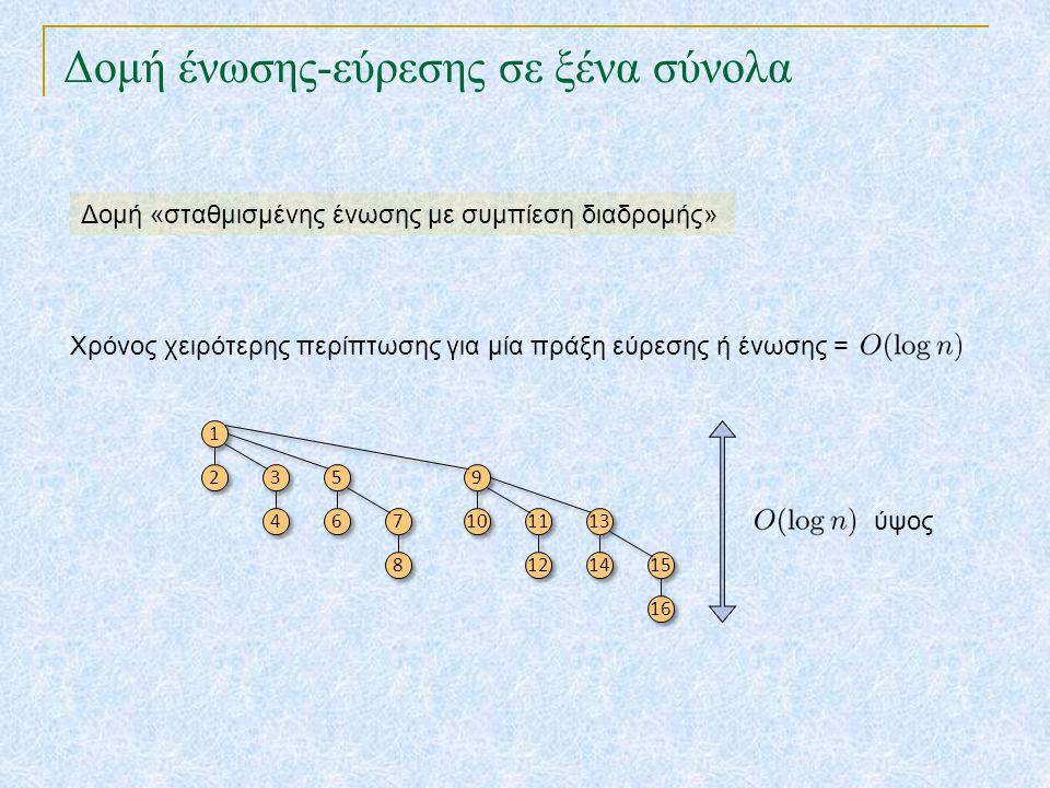 Δομή ένωσης-εύρεσης σε ξένα σύνολα Δομή «σταθμισμένης ένωσης με συμπίεση διαδρομής» Χρόνος χειρότερης περίπτωσης για μία πράξη εύρεσης ή ένωσης = 1 1