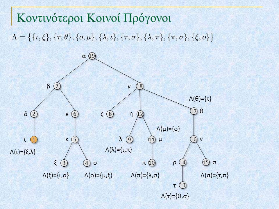 Κοντινότεροι Κοινοί Πρόγονοι 19 18 7 7 17 2 2 6 6 8 8 12 10 16 5 5 9 9 11 14 15 13 α βγ θ δεζ η π ν κλμ ρσ τ 3 3 4 4 ξο {ι} Λ(ξ)={ι,ο}Λ(ο)={μ,ξ} Λ(λ)={ι,π} Λ(τ)={θ,σ} Λ(π)={λ,σ}Λ(σ)={τ,π} Λ(θ)={τ} Λ(μ)={ο}