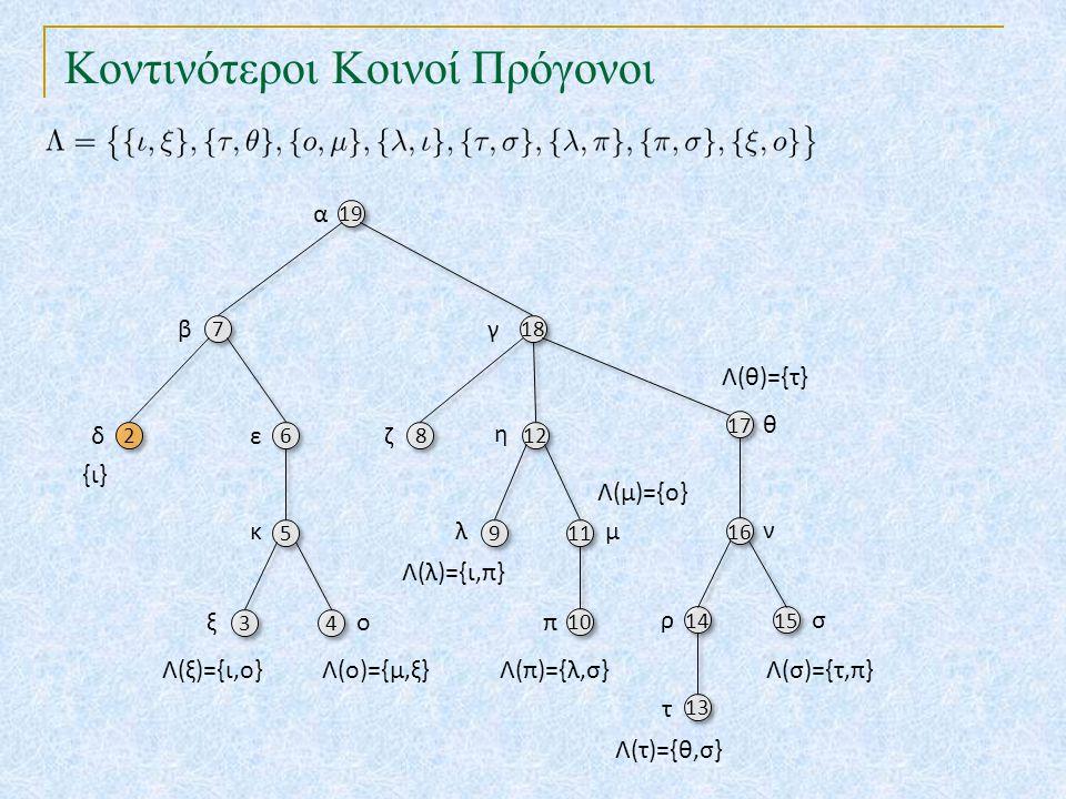 Κοντινότεροι Κοινοί Πρόγονοι 19 18 7 7 17 6 6 8 8 12 10 16 5 5 9 9 11 14 15 13 α βγ θ εζ η π ν κλμ ρσ τ 3 3 4 4 ξο {ι,δ} Λ(ξ)={ι,ο}Λ(ο)={μ,ξ} Λ(λ)={ι,π} Λ(τ)={θ,σ} Λ(π)={λ,σ}Λ(σ)={τ,π} Λ(θ)={τ} Λ(μ)={ο} κκπ(ξ,ι)=β
