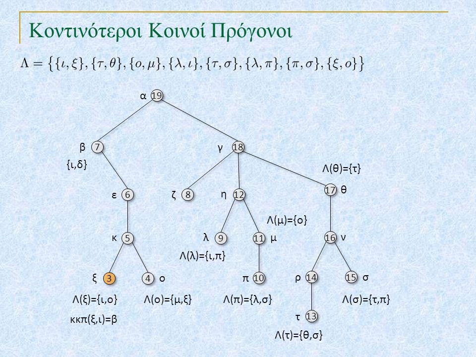 Κοντινότεροι Κοινοί Πρόγονοι 19 18 7 7 17 6 6 8 8 12 10 16 5 5 9 9 11 14 15 13 α βγ θ εζ η π ν κλμ ρσ τ 4 4 ο {ι,δ} Λ(ο)={μ,ξ} Λ(λ)={ι,π} Λ(τ)={θ,σ} Λ(π)={λ,σ}Λ(σ)={τ,π} Λ(θ)={τ} Λ(μ)={ο} {ξ} κκπ(ο,ξ)=κ