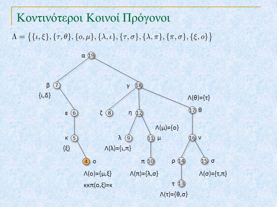 Κοντινότεροι Κοινοί Πρόγονοι 19 18 7 7 17 6 6 8 8 12 10 16 5 5 9 9 11 14 15 13 α βγ θ εζ η π ν κλμ ρσ τ 4 4 ο {ι,δ} Λ(ο)={μ,ξ} Λ(λ)={ι,π} Λ(τ)={θ,σ} Λ