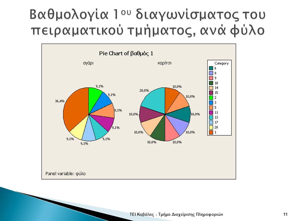 ΤΕΙ Καβάλας - Τμήμα Διαχείρισης Πληροφοριών11